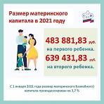 С 1 января 2021 года размер материнского капитала будет проиндексирован на 3,7%